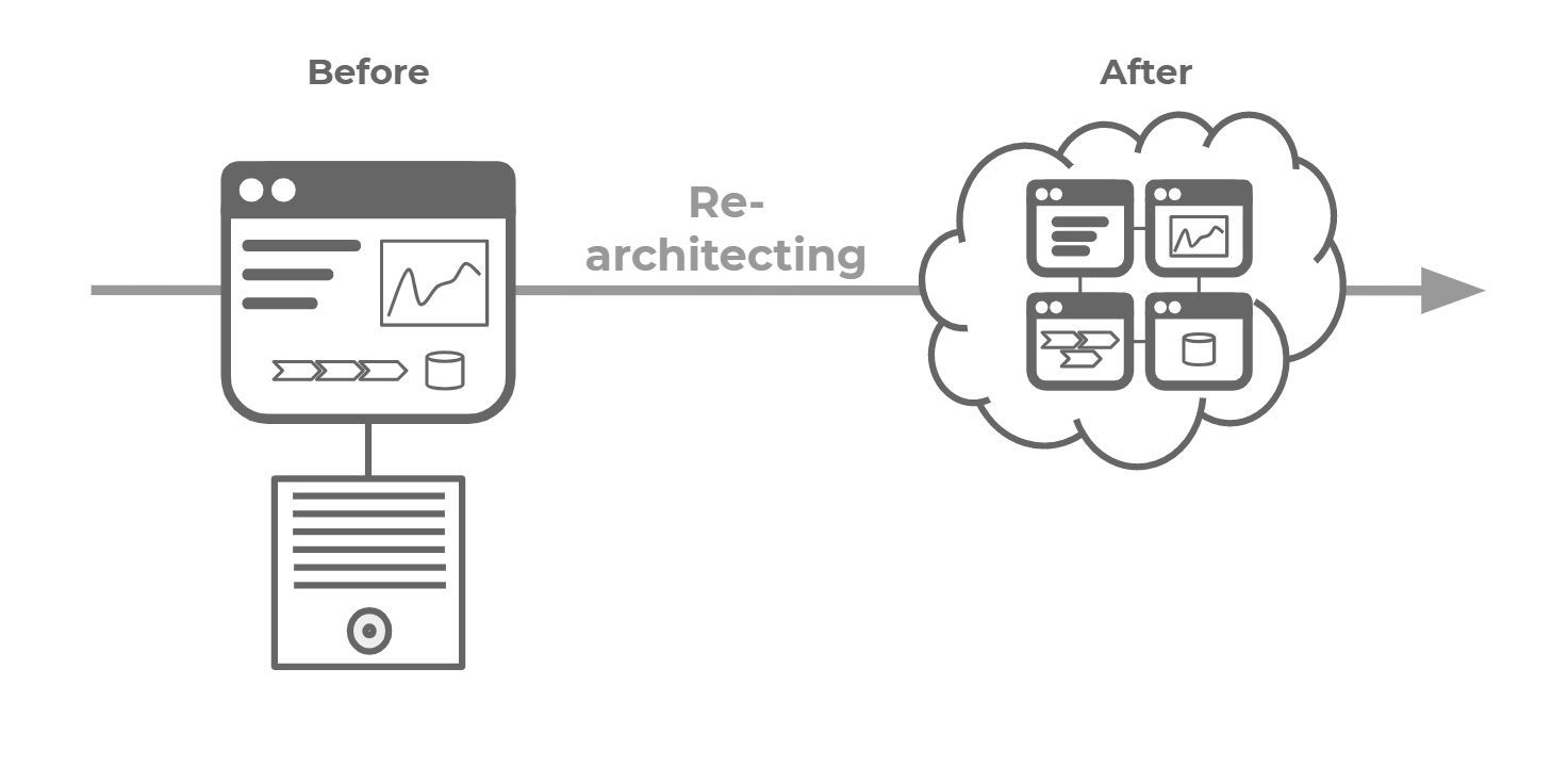 Re-architecting or Refactoring