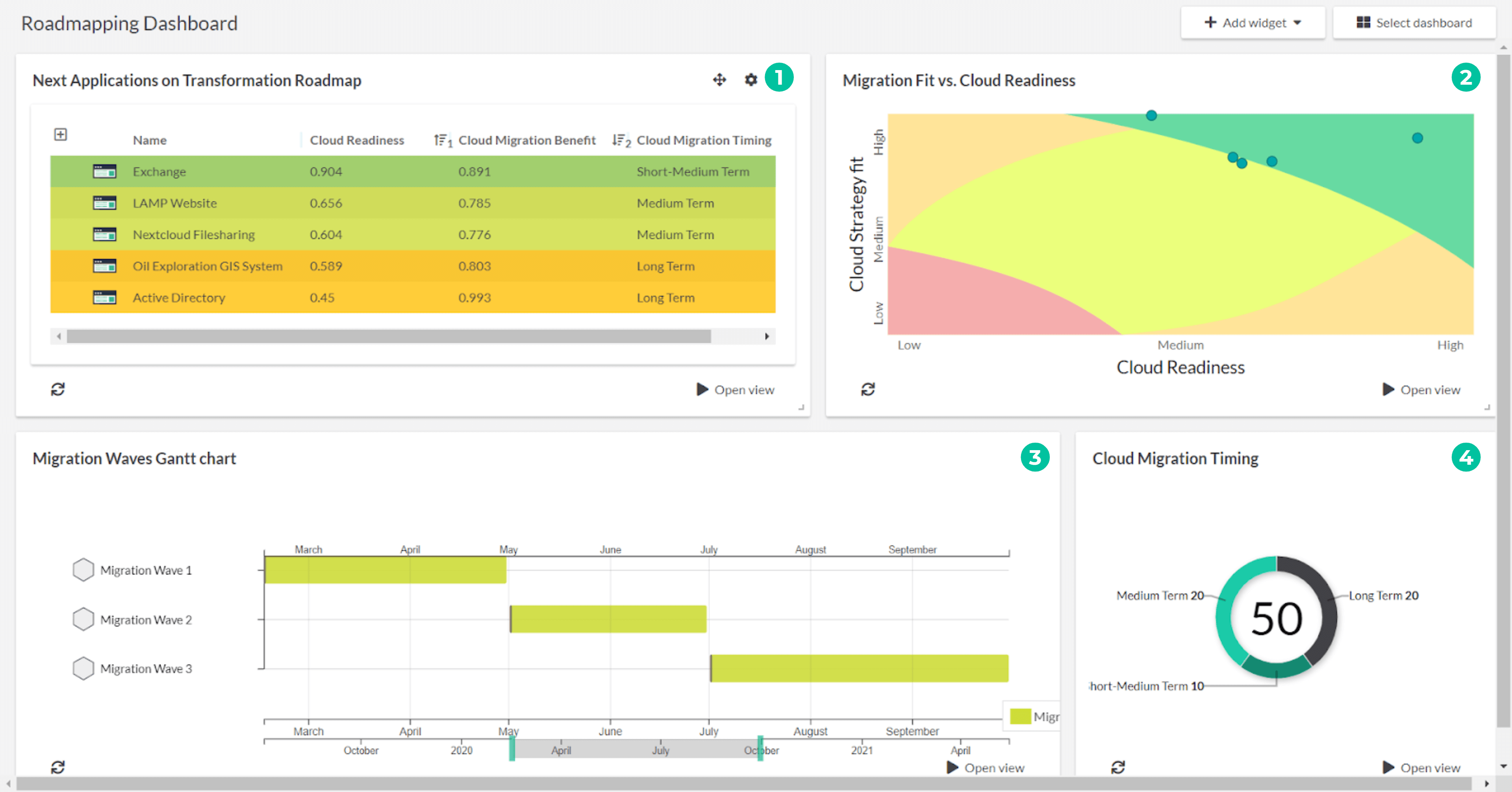 cloud roadmapping tool dashboard