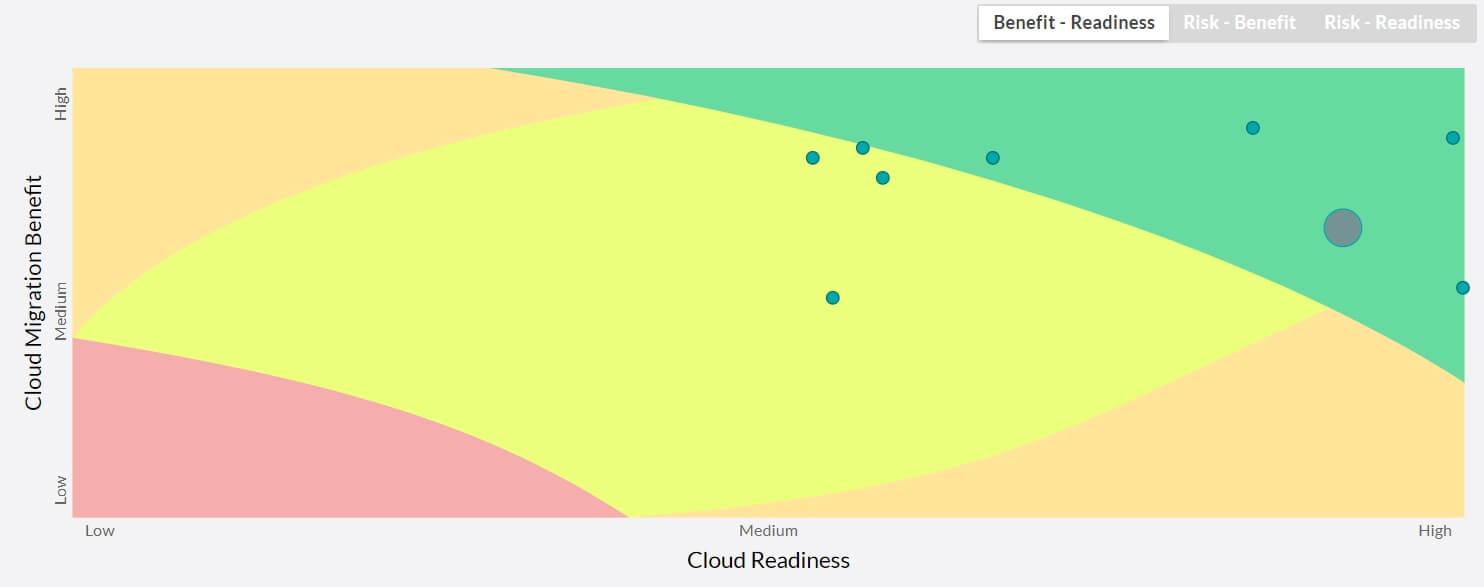 Scatter plot report showing cloud readiness, migration risk and cloud benefit.
